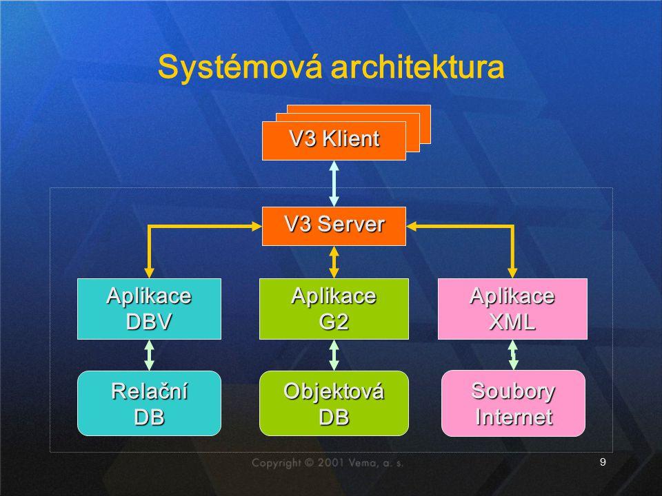 9 Systémová architektura Aplikace DBV Relační DB Aplikace G2 Objektová DB V3 Klient V3 Server Soubory Internet Aplikace XML