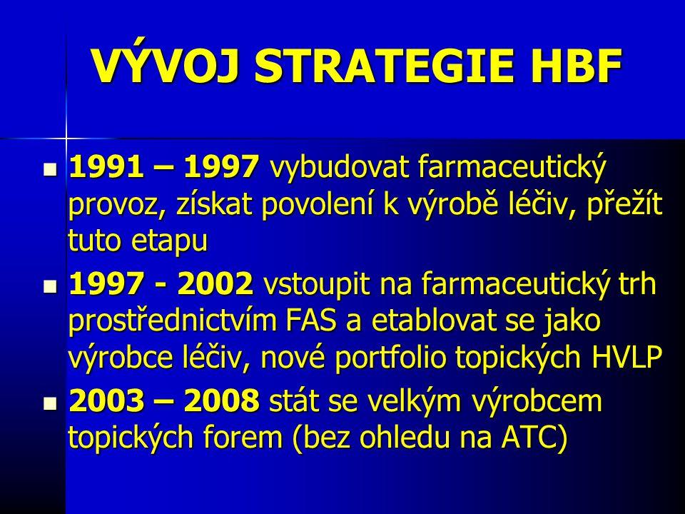 VÝVOJ STRATEGIE HBF 1991 – 1997 vybudovat farmaceutický provoz, získat povolení k výrobě léčiv, přežít tuto etapu 1991 – 1997 vybudovat farmaceutický provoz, získat povolení k výrobě léčiv, přežít tuto etapu 1997 - 2002 vstoupit na farmaceutický trh prostřednictvím FAS a etablovat se jako výrobce léčiv, nové portfolio topických HVLP 1997 - 2002 vstoupit na farmaceutický trh prostřednictvím FAS a etablovat se jako výrobce léčiv, nové portfolio topických HVLP 2003 – 2008 stát se velkým výrobcem topických forem (bez ohledu na ATC) 2003 – 2008 stát se velkým výrobcem topických forem (bez ohledu na ATC)