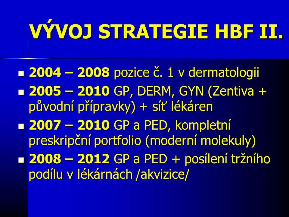 VÝVOJ STRATEGIE HBF II. 2004 – 2008 pozice č. 1 v dermatologii 2004 – 2008 pozice č.