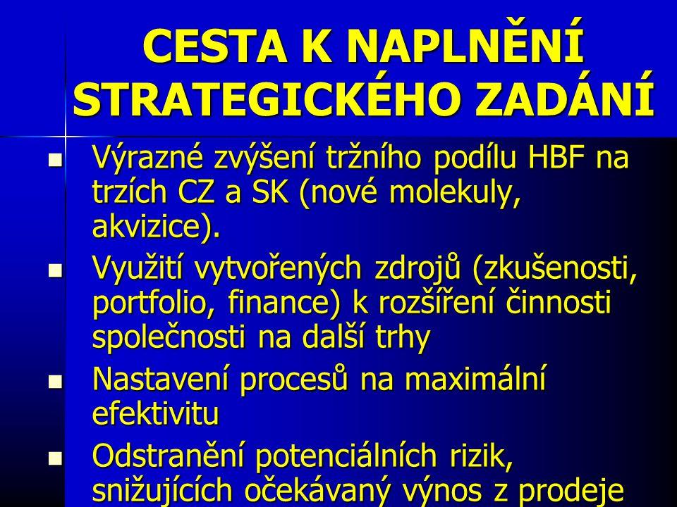 CESTA K NAPLNĚNÍ STRATEGICKÉHO ZADÁNÍ Výrazné zvýšení tržního podílu HBF na trzích CZ a SK (nové molekuly, akvizice).