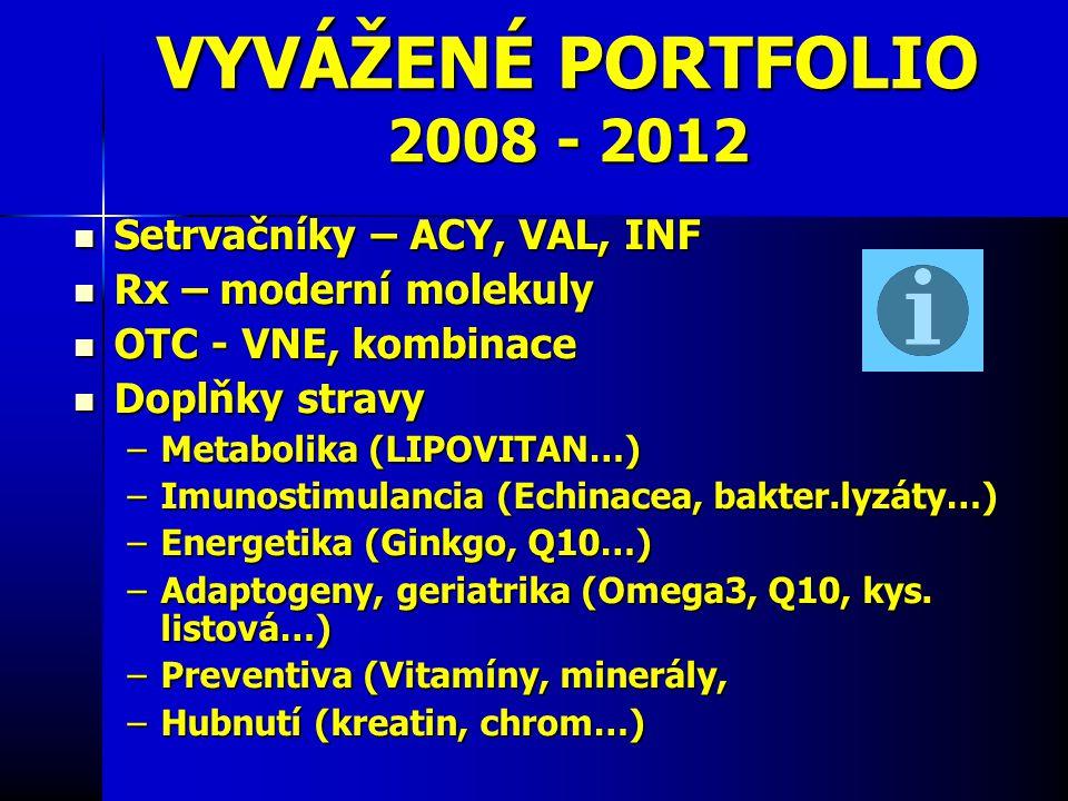 VYVÁŽENÉ PORTFOLIO 2008 - 2012 Setrvačníky – ACY, VAL, INF Setrvačníky – ACY, VAL, INF Rx – moderní molekuly Rx – moderní molekuly OTC - VNE, kombinace OTC - VNE, kombinace Doplňky stravy Doplňky stravy –Metabolika (LIPOVITAN…) –Imunostimulancia (Echinacea, bakter.lyzáty…) –Energetika (Ginkgo, Q10…) –Adaptogeny, geriatrika (Omega3, Q10, kys.