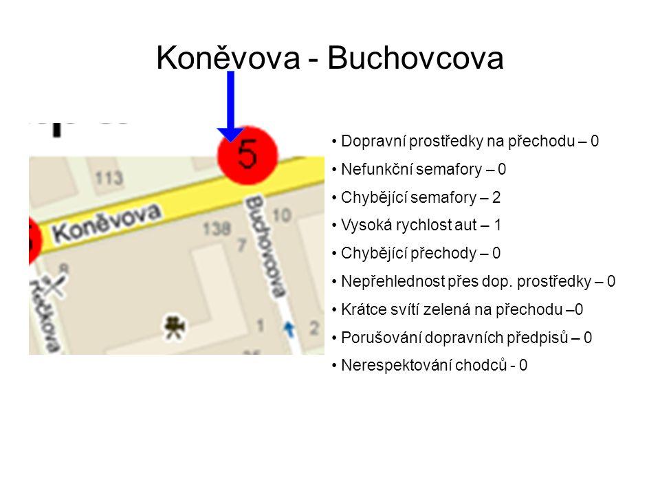 Koněvova - Buchovcova Dopravní prostředky na přechodu – 0 Nefunkční semafory – 0 Chybějící semafory – 2 Vysoká rychlost aut – 1 Chybějící přechody – 0