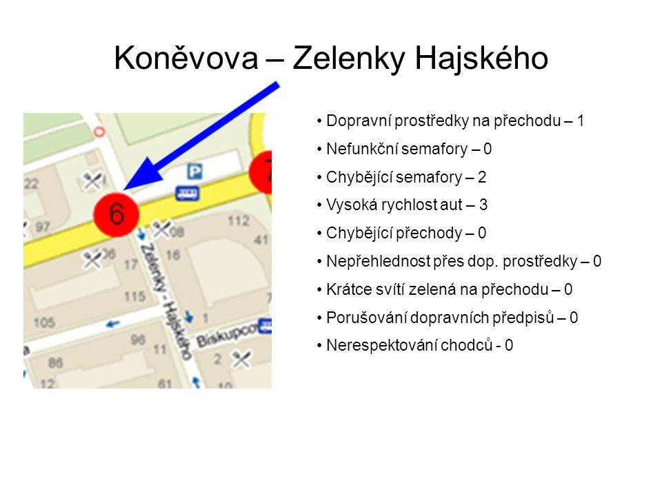 Koněvova – Zelenky Hajského Dopravní prostředky na přechodu – 1 Nefunkční semafory – 0 Chybějící semafory – 2 Vysoká rychlost aut – 3 Chybějící přechody – 0 Nepřehlednost přes dop.