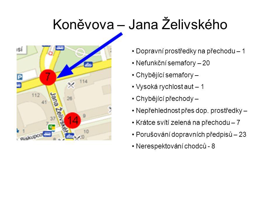 Koněvova – Jana Želivského Dopravní prostředky na přechodu – 1 Nefunkční semafory – 20 Chybějící semafory – Vysoká rychlost aut – 1 Chybějící přechody – Nepřehlednost přes dop.