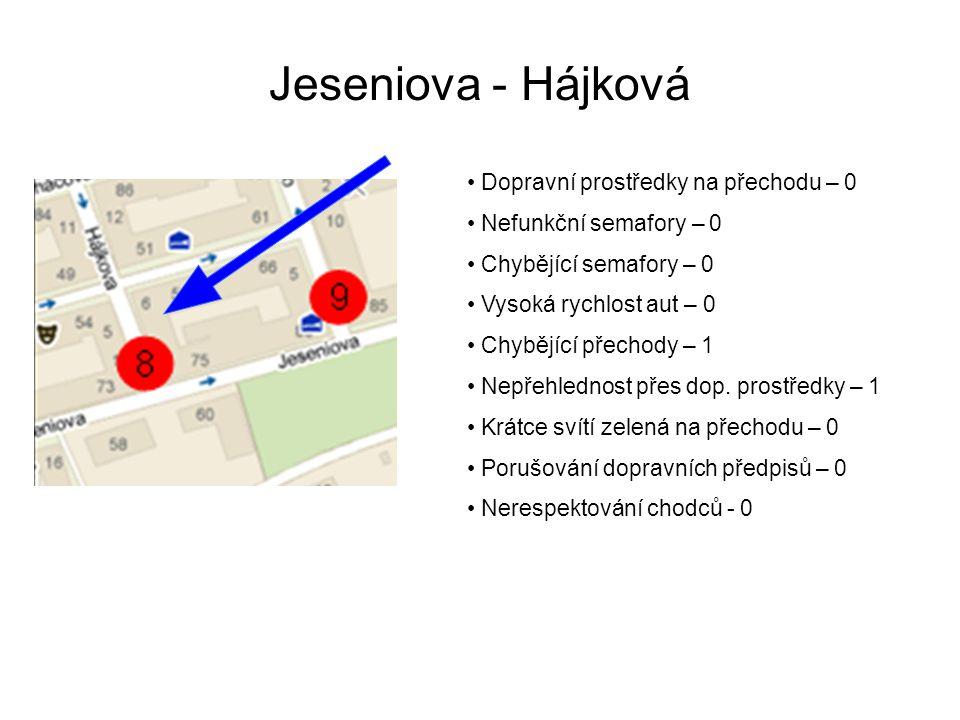 Jeseniova - Hájková Dopravní prostředky na přechodu – 0 Nefunkční semafory – 0 Chybějící semafory – 0 Vysoká rychlost aut – 0 Chybějící přechody – 1 Nepřehlednost přes dop.