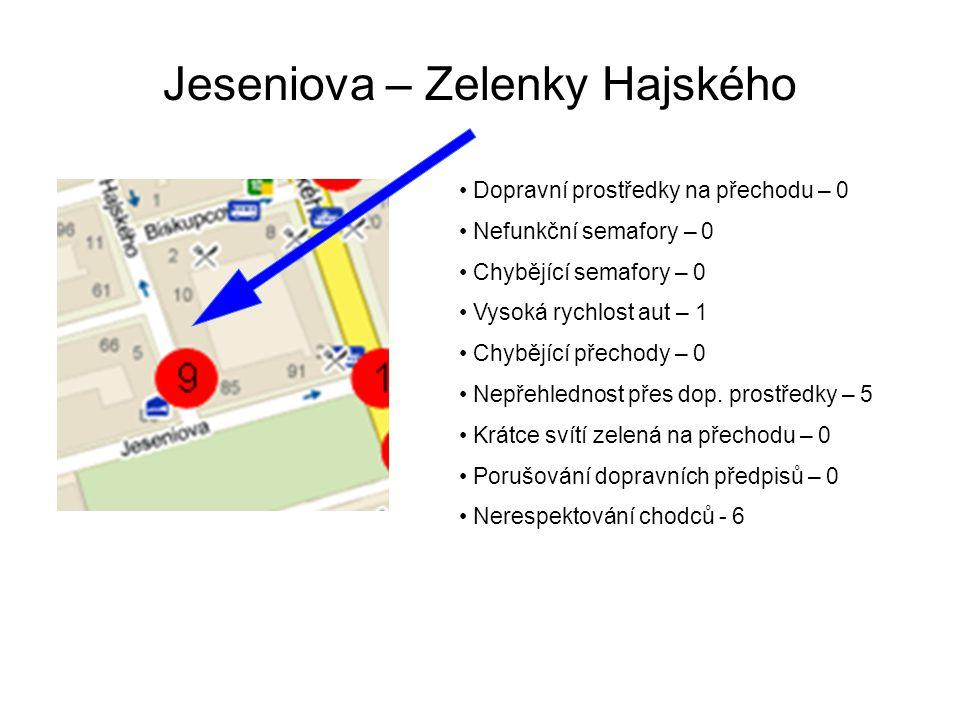 Jeseniova – Zelenky Hajského Dopravní prostředky na přechodu – 0 Nefunkční semafory – 0 Chybějící semafory – 0 Vysoká rychlost aut – 1 Chybějící přechody – 0 Nepřehlednost přes dop.