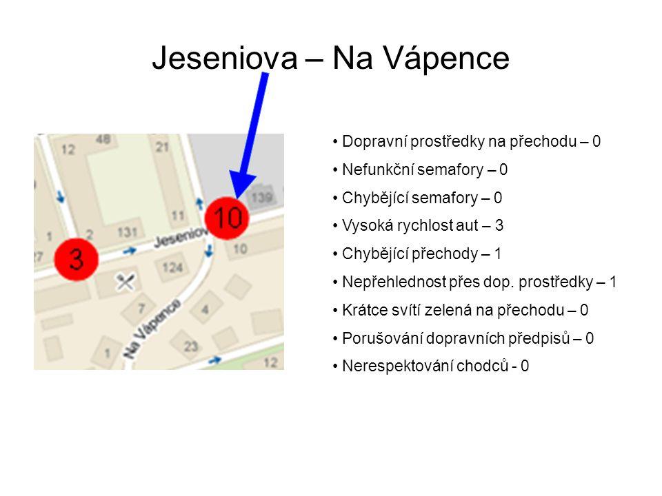Jeseniova – Na Vápence Dopravní prostředky na přechodu – 0 Nefunkční semafory – 0 Chybějící semafory – 0 Vysoká rychlost aut – 3 Chybějící přechody – 1 Nepřehlednost přes dop.