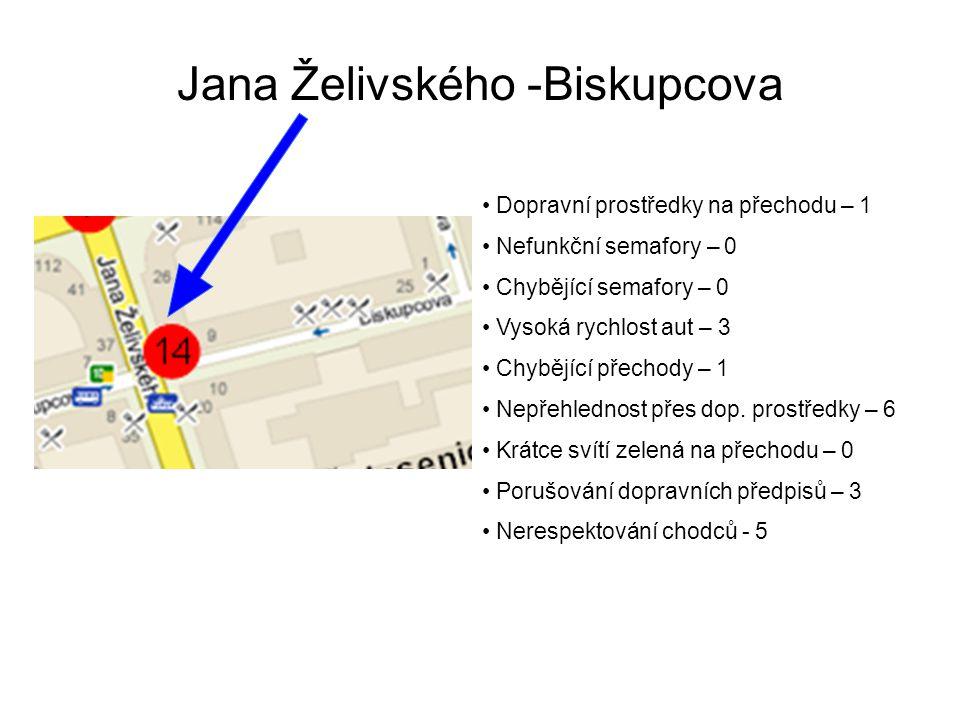 Jana Želivského -Biskupcova Dopravní prostředky na přechodu – 1 Nefunkční semafory – 0 Chybějící semafory – 0 Vysoká rychlost aut – 3 Chybějící přechody – 1 Nepřehlednost přes dop.