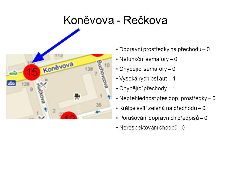 Koněvova - Rečkova Dopravní prostředky na přechodu – 0 Nefunkční semafory – 0 Chybějící semafory – 0 Vysoká rychlost aut – 1 Chybějící přechody – 1 Nepřehlednost přes dop.