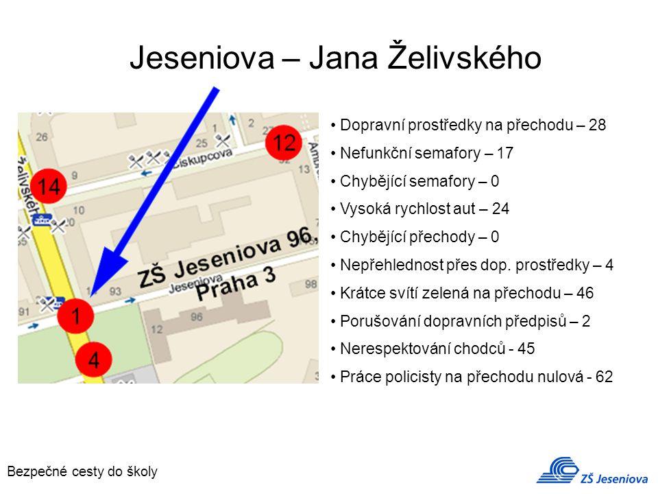 Jeseniova – Jana Želivského Dopravní prostředky na přechodu – 28 Nefunkční semafory – 17 Chybějící semafory – 0 Vysoká rychlost aut – 24 Chybějící přechody – 0 Nepřehlednost přes dop.