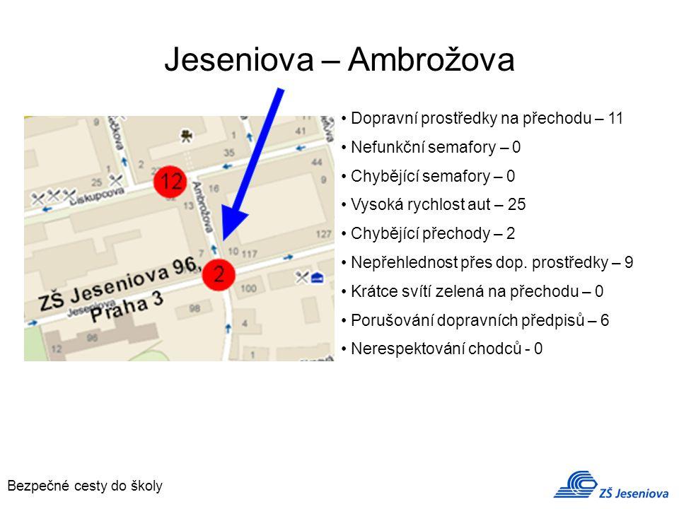 Jeseniova – Ambrožova Bezpečné cesty do školy Dopravní prostředky na přechodu – 11 Nefunkční semafory – 0 Chybějící semafory – 0 Vysoká rychlost aut – 25 Chybějící přechody – 2 Nepřehlednost přes dop.