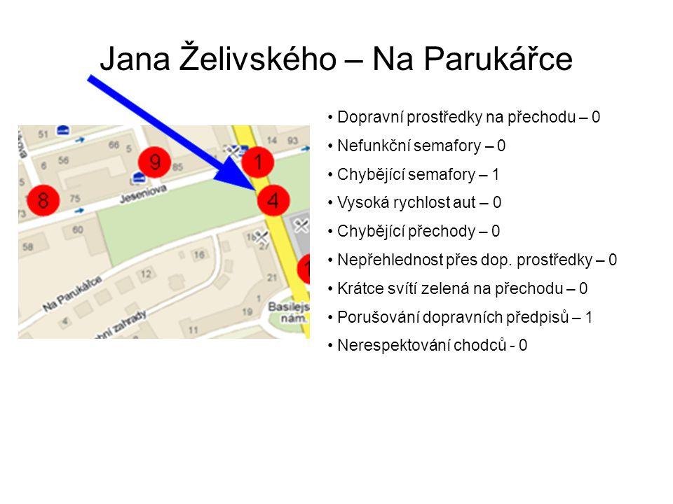 Jana Želivského – Na Parukářce Dopravní prostředky na přechodu – 0 Nefunkční semafory – 0 Chybějící semafory – 1 Vysoká rychlost aut – 0 Chybějící přechody – 0 Nepřehlednost přes dop.