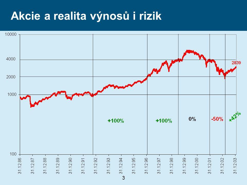 4 Dluhopisy, peněžní trh a realita výnosů doba do splatnosti výnos do splatnosti...