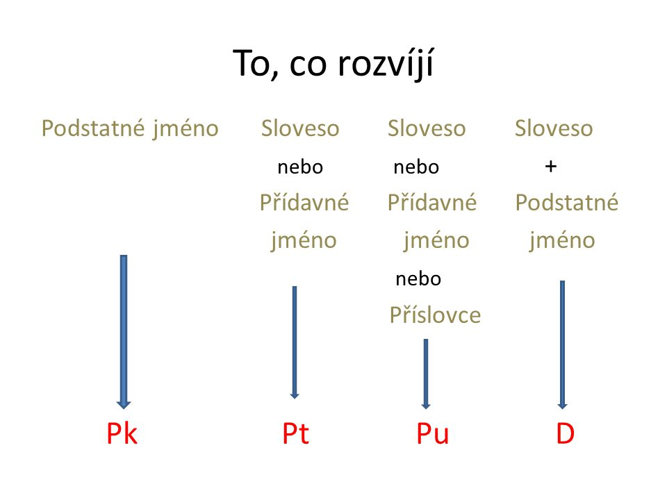 To, co rozvíjí Podstatné jméno Sloveso Sloveso Sloveso nebo nebo + Přídavné Přídavné Podstatné jméno jméno jméno nebo Příslovce Pk Pt Pu D