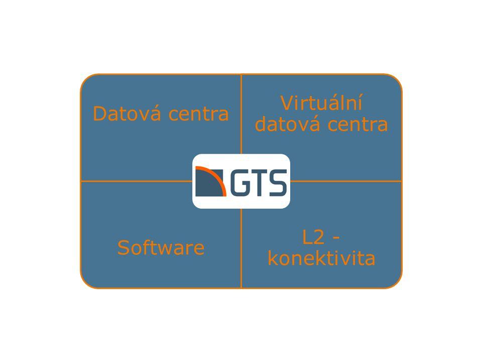 Datová centra Virtuální datová centra Software L2 - konektivita