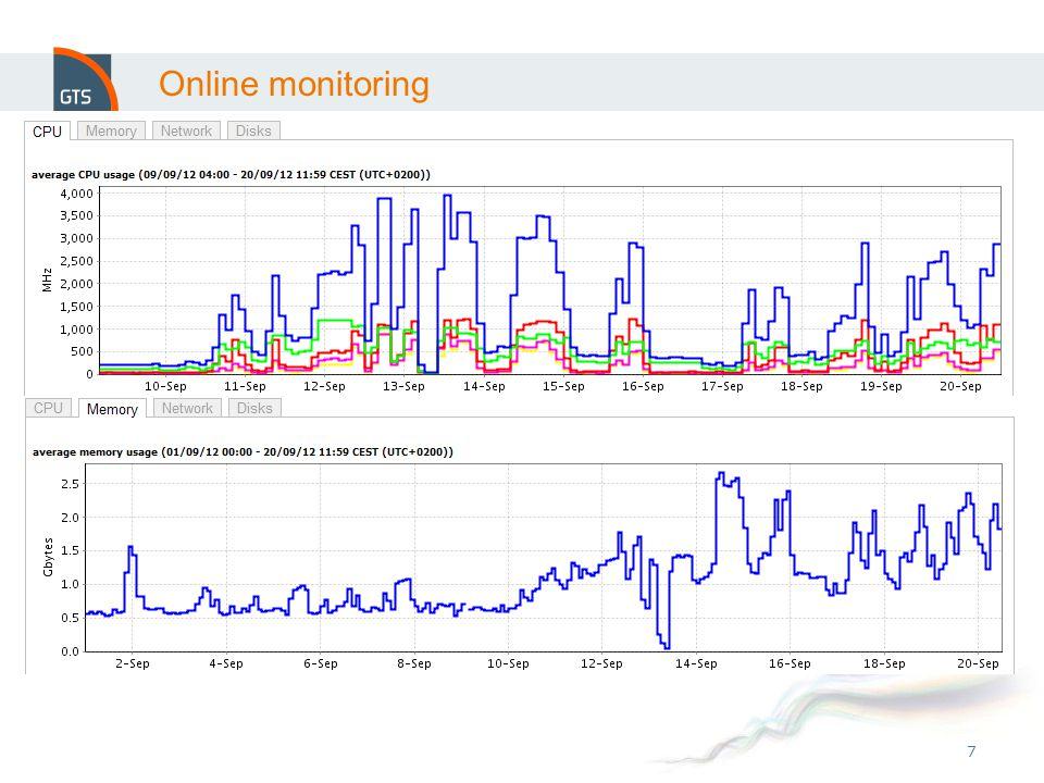 7 Online monitoring