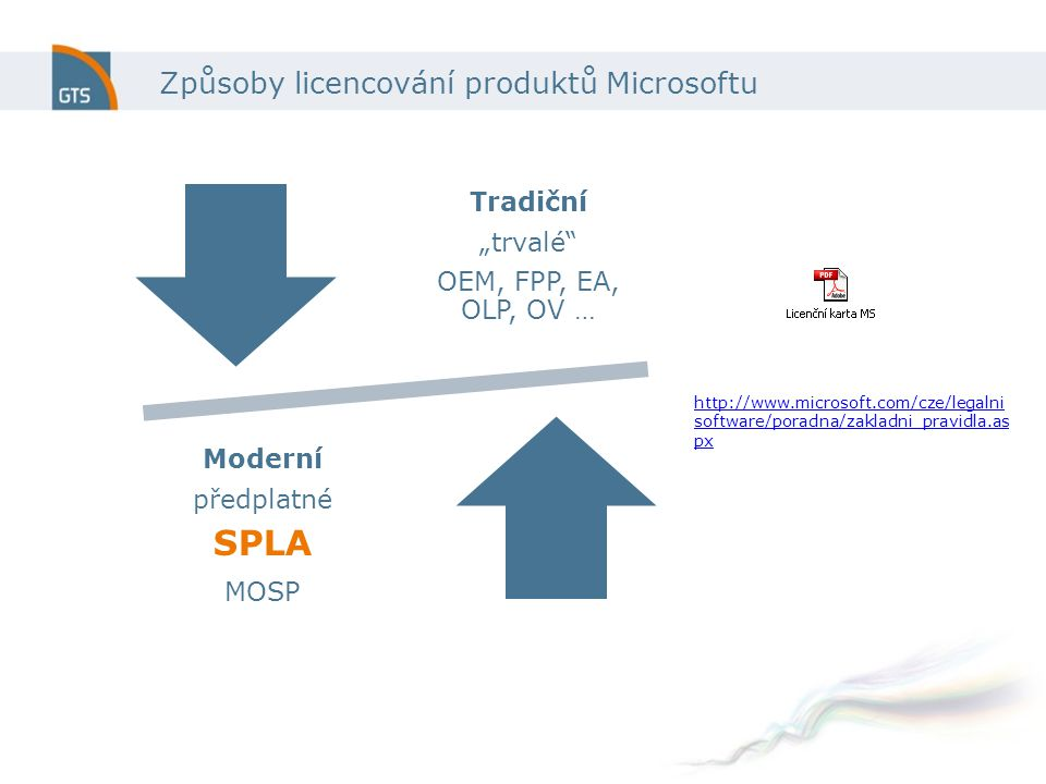 """Způsoby licencování produktů Microsoftu Tradiční """"trvalé OEM, FPP, EA, OLP, OV … Moderní předplatné SPLA MOSP http://www.microsoft.com/cze/legalni software/poradna/zakladni_pravidla.as px"""