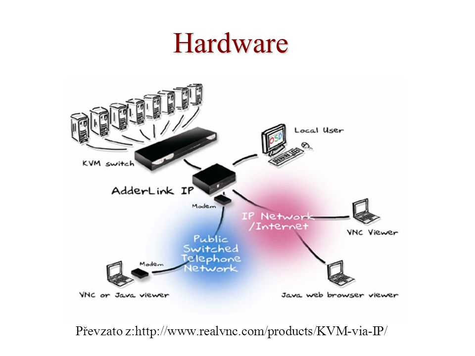 Převzato z:http://www.realvnc.com/products/KVM-via-IP/ Hardware