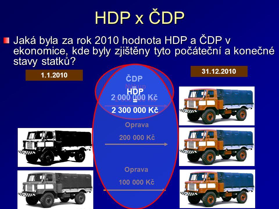 HDP x ČDP Jaká byla za rok 2010 hodnota HDP a ČDP v ekonomice, kde byly zjištěny tyto počáteční a konečné stavy statků? 1.1.2010 31.12.2010 Oprava 200