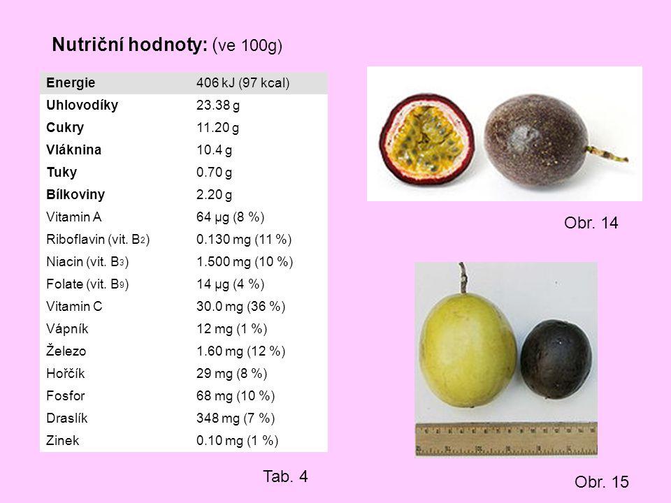 Nutriční hodnoty: ( ve 100g) Energie406 kJ (97 kcal) Uhlovodíky23.38 g Cukry11.20 g Vláknina10.4 g Tuky0.70 g Bílkoviny2.20 g Vitamin A64 μg (8 %) Rib