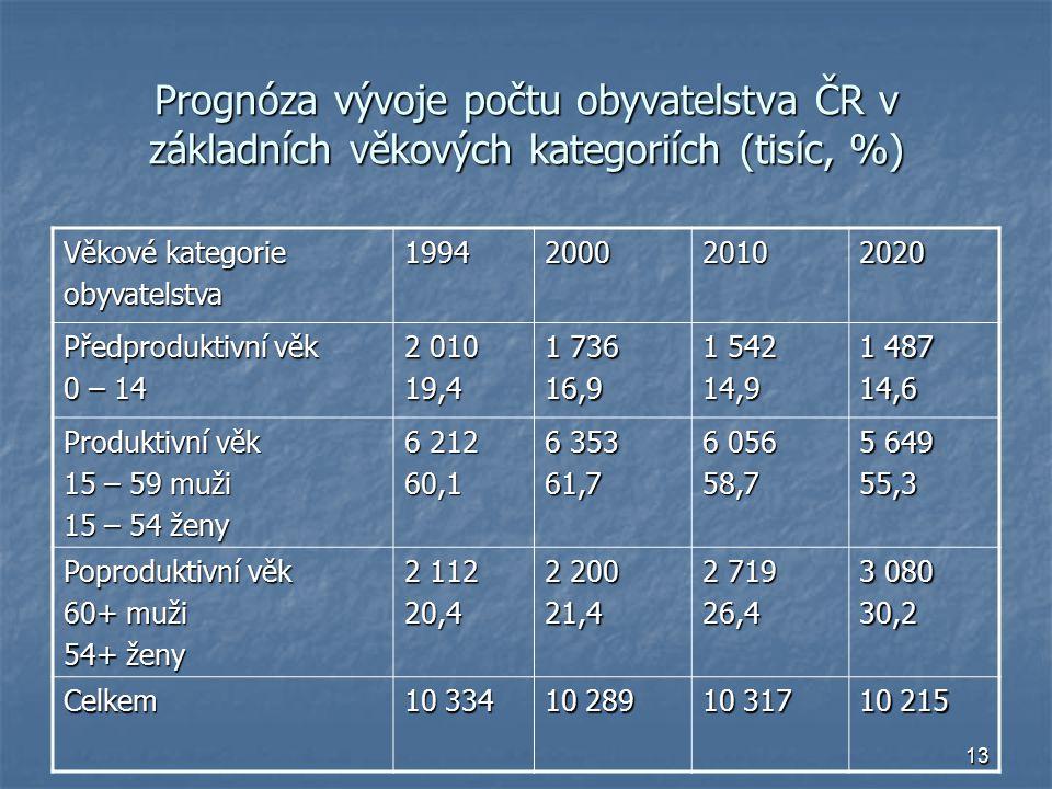 13 Prognóza vývoje počtu obyvatelstva ČR v základních věkových kategoriích (tisíc, %) Věkové kategorie obyvatelstva1994200020102020 Předproduktivní věk 0 – 14 2 010 19,4 1 736 16,9 1 542 14,9 1 487 14,6 Produktivní věk 15 – 59 muži 15 – 54 ženy 6 212 60,1 6 353 61,7 6 056 58,7 5 649 55,3 Poproduktivní věk 60+ muži 54+ ženy 2 112 20,4 2 200 21,4 2 719 26,4 3 080 30,2 Celkem 10 334 10 289 10 317 10 215