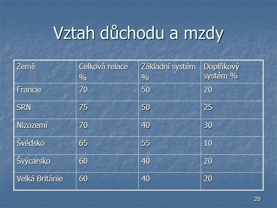 20 Vztah důchodu a mzdy Země Celková relace % Základní systém % Doplňkový systém % Francie705020 SRN755025 Nizozemí704030 Švédsko655510 Švýcarsko60402