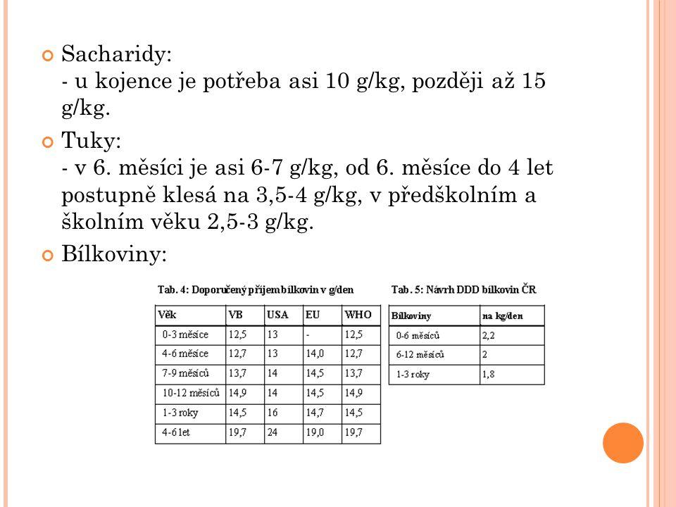 Sacharidy: - u kojence je potřeba asi 10 g/kg, později až 15 g/kg. Tuky: - v 6. měsíci je asi 6-7 g/kg, od 6. měsíce do 4 let postupně klesá na 3,5-4