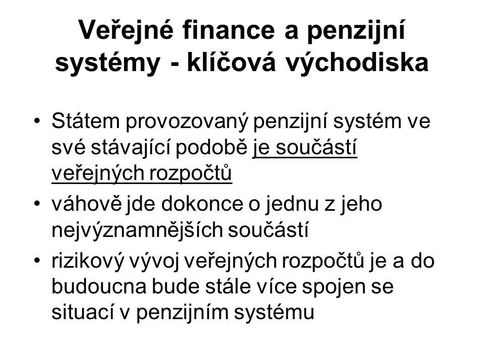 Veřejné finance a penzijní systémy - klíčová východiska Státem provozovaný penzijní systém ve své stávající podobě je součástí veřejných rozpočtů váhově jde dokonce o jednu z jeho nejvýznamnějších součástí rizikový vývoj veřejných rozpočtů je a do budoucna bude stále více spojen se situací v penzijním systému