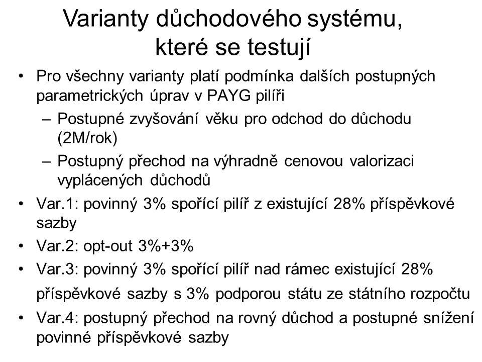 Varianty důchodového systému, které se testují Pro všechny varianty platí podmínka dalších postupných parametrických úprav v PAYG pilíři –Postupné zvyšování věku pro odchod do důchodu (2M/rok) –Postupný přechod na výhradně cenovou valorizaci vyplácených důchodů Var.1: povinný 3% spořící pilíř z existující 28% příspěvkové sazby Var.2: opt-out 3%+3% Var.3: povinný 3% spořící pilíř nad rámec existující 28% příspěvkové sazby s 3% podporou státu ze státního rozpočtu Var.4: postupný přechod na rovný důchod a postupné snížení povinné příspěvkové sazby