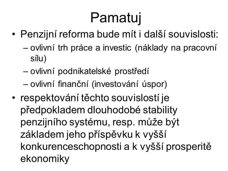 Pamatuj Penzijní reforma bude mít i další souvislosti: –ovlivní trh práce a investic (náklady na pracovní sílu) –ovlivní podnikatelské prostředí –ovlivní finanční (investování úspor) respektování těchto souvislostí je předpokladem dlouhodobé stability penzijního systému, resp.