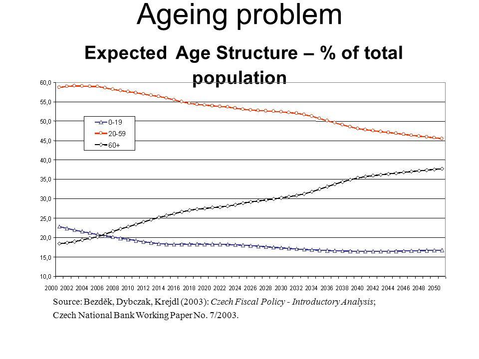 Popis varianty Právní stav platný po 1.lednu 2010 –zvyšování důchodového věku na 65 resp.