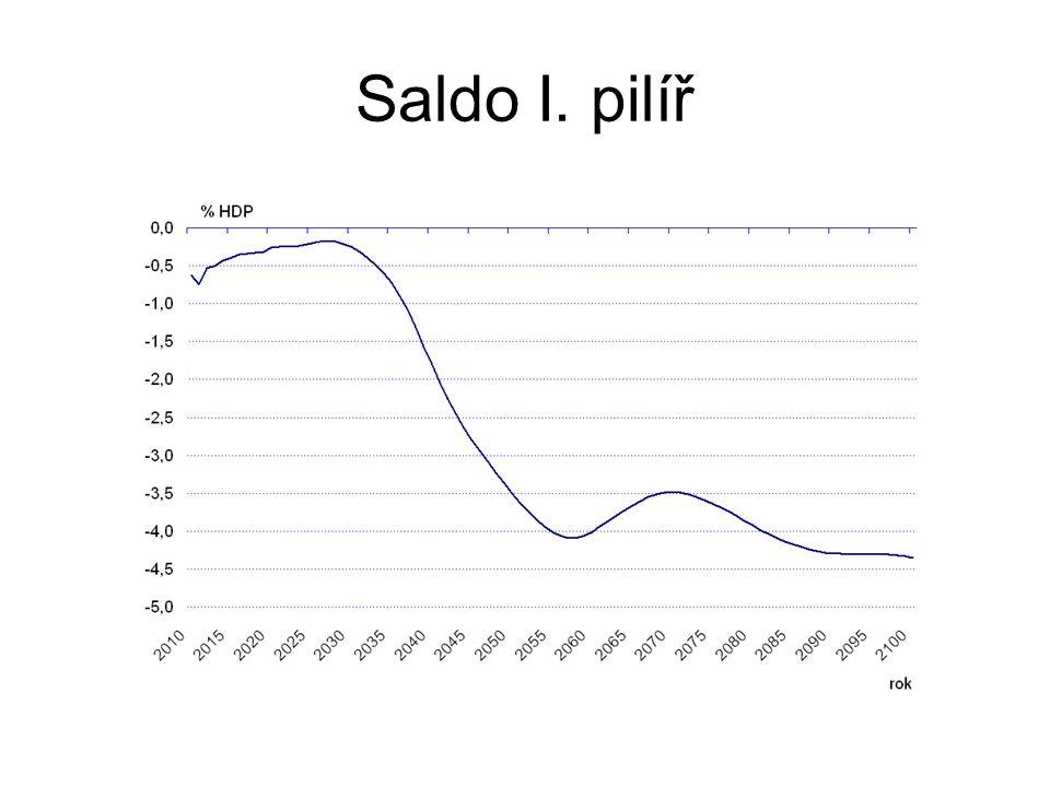 Kumulované saldo I. pilíř