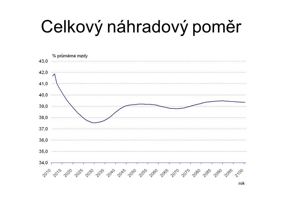 """Nutný přebytek """"nepenzijní části veřejných rozpočtů ČR do roku 2030"""