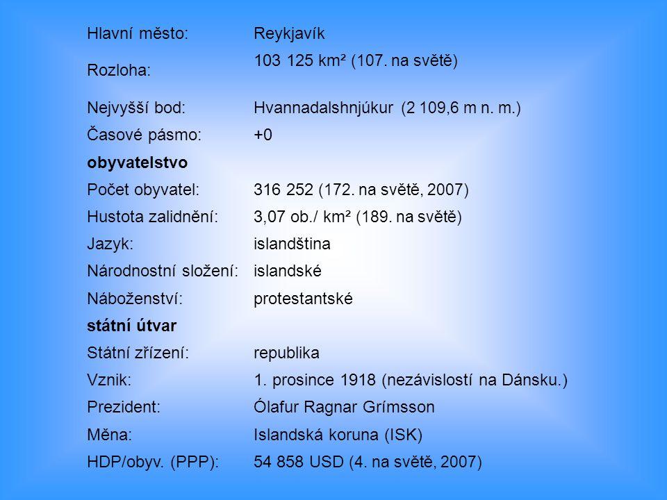 Hlavní město:Reykjavík Rozloha: 103 125 km² (107. na světě) Nejvyšší bod:Hvannadalshnjúkur (2 109,6 m n. m.) Časové pásmo:+0 obyvatelstvo Počet obyvat