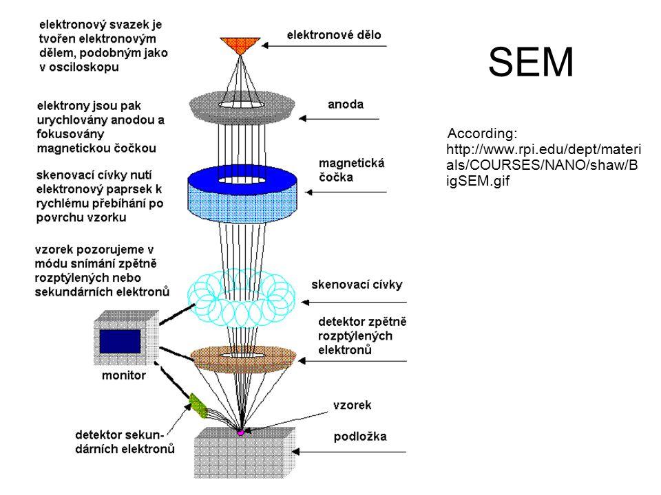 SEM According: http://www.rpi.edu/dept/materi als/COURSES/NANO/shaw/B igSEM.gif