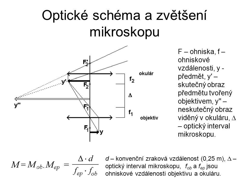 Optické schéma a zvětšení mikroskopu F – ohniska, f – ohniskové vzdálenosti, y - předmět, y – skutečný obraz předmětu tvořený objektivem, y – neskutečný obraz viděný v okuláru,  – optický interval mikroskopu.