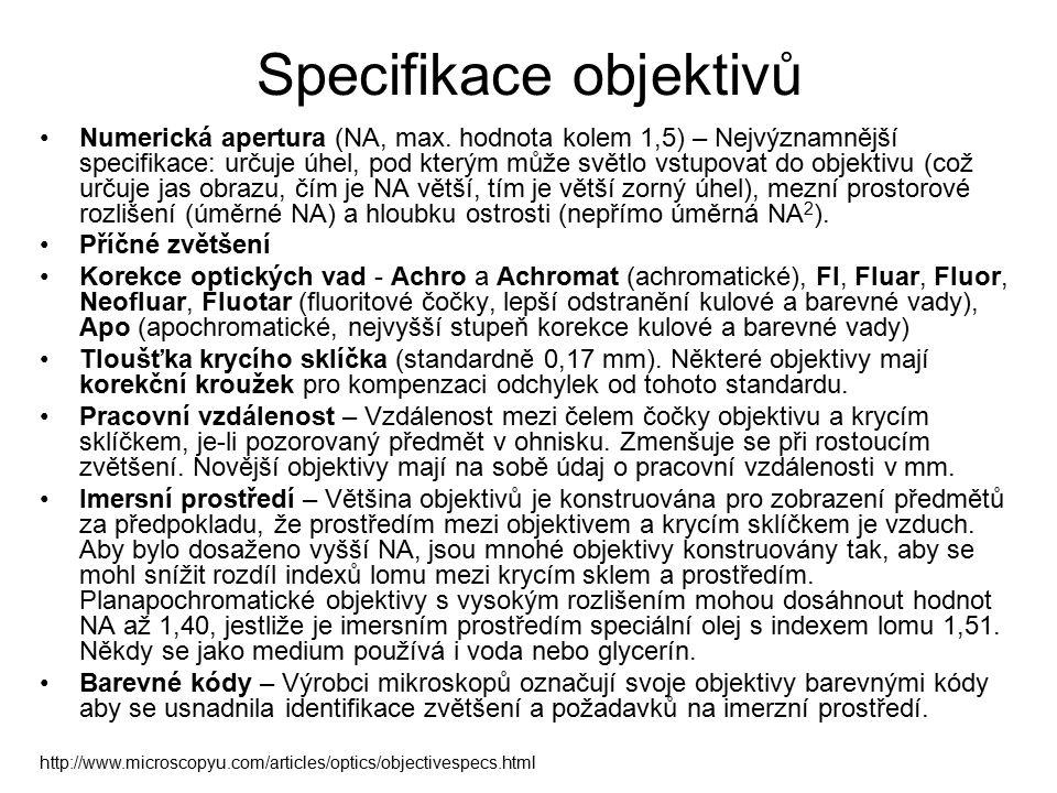 Specifikace objektivů Numerická apertura (NA, max.