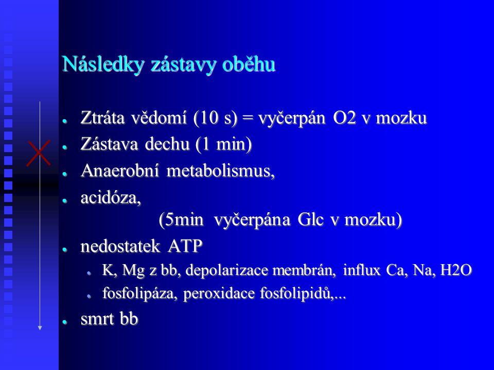 Následky zástavy oběhu ● Ztráta vědomí (10 s) = vyčerpán O2 v mozku ● Zástava dechu (1 min) ● Anaerobní metabolismus, ● acidóza, (5min vyčerpána Glc v mozku) ● nedostatek ATP ● K, Mg z bb, depolarizace membrán, influx Ca, Na, H2O ● fosfolipáza, peroxidace fosfolipidů,...