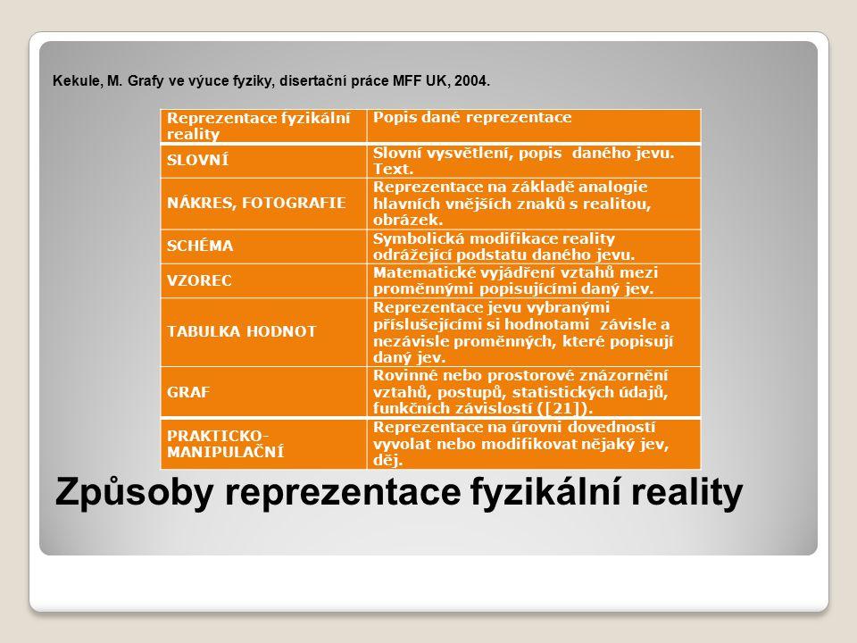 Způsoby reprezentace fyzikální reality Reprezentace fyzikální reality Popis dané reprezentace SLOVNÍ Slovní vysvětlení, popis daného jevu.