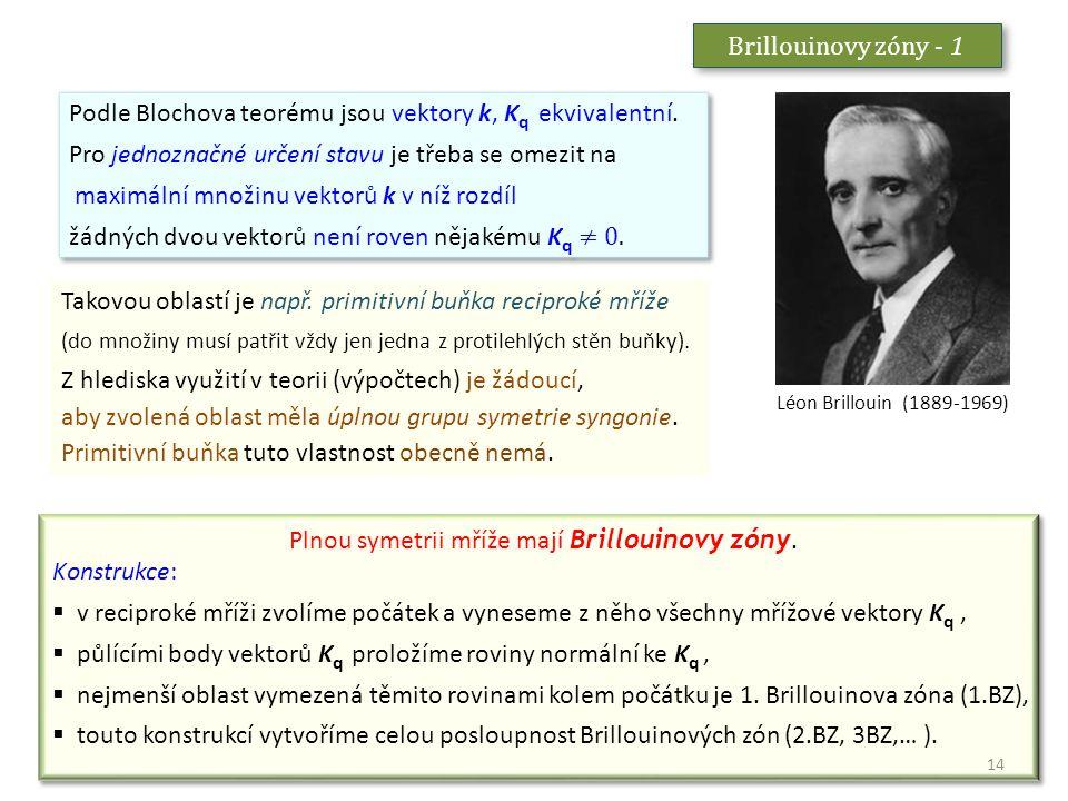 Brillouinovy zóny - 1 Léon Brillouin (1889-1969) Podle Blochova teorému jsou vektory k, K q ekvivalentní. Pro jednoznačné určení stavu je třeba se ome