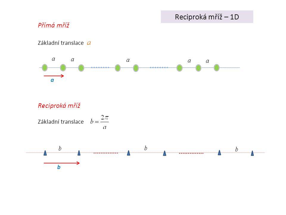 Reciproká mříž – 1D a a a a a Přímá mříž Základní translace a a Reciproká mříž Základní translace b b b b