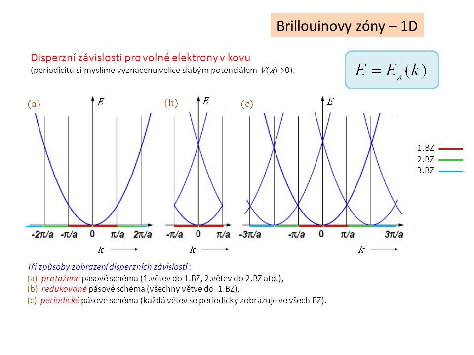 Brillouinovy zóny – 1D k k k E E E (a) (b) (c) Tři způsoby zobrazení disperzních závislostí : (a) protažené pásové schéma (1.větev do 1.BZ, 2.větev do