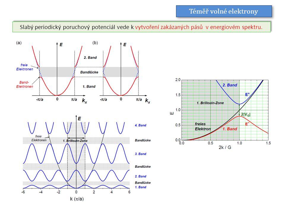 Slabý periodický poruchový potenciál vede k vytvoření zakázaných pásů v energiovém spektru. Téměř volné elektrony