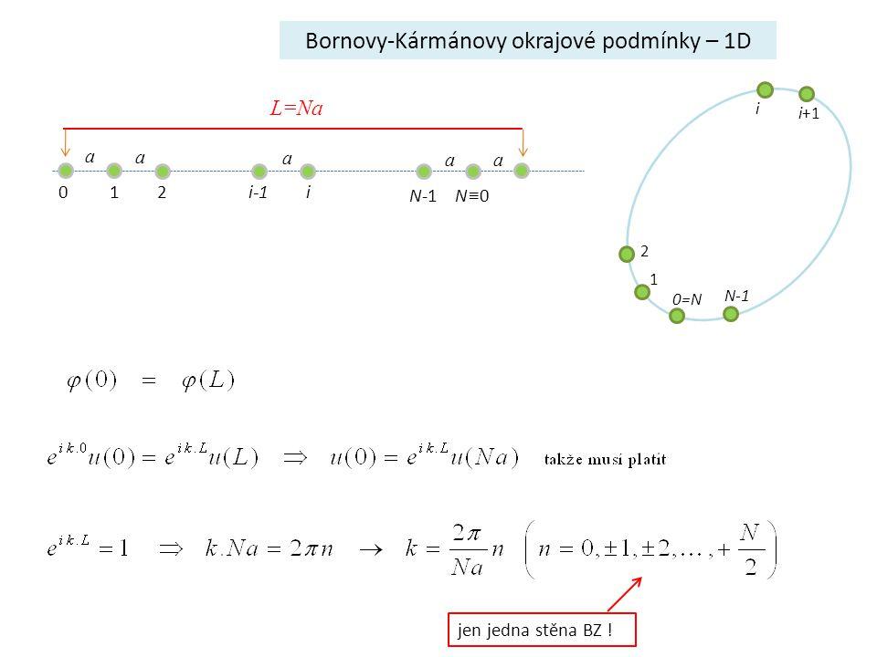 1 2 0=N i i+1 N-1 Bornovy-Kármánovy okrajové podmínky – 1D jen jedna stěna BZ ! 0 12i-1 i N-1N≡0N≡0 a a a a a L=Na