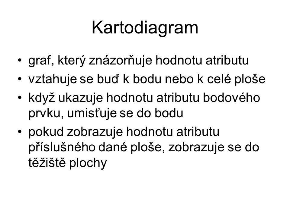 Kartodiagram Studny (hloubka) Vrty (hloubka)