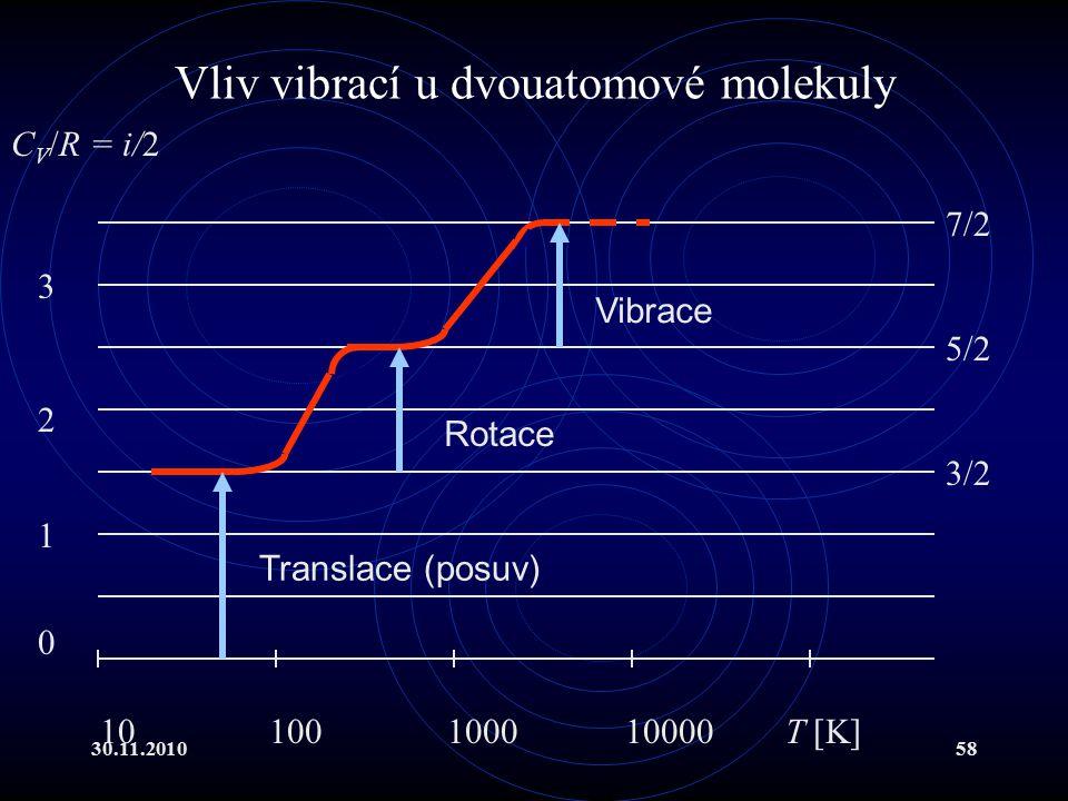 30.11.201058 Vliv vibrací u dvouatomové molekuly 10 100 1000 10000 T [K] 0 1 2 3 3/2 5/2 7/2 C V /R = i/2 Translace (posuv) Rotace Vibrace