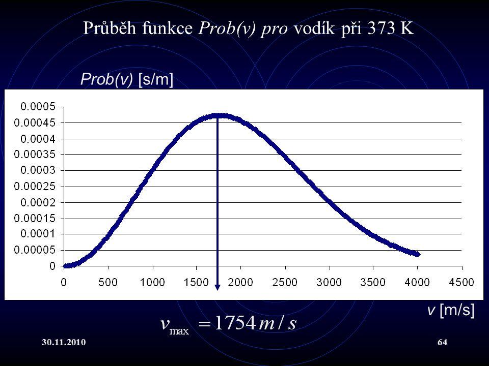 30.11.201064 Průběh funkce Prob(v) pro vodík při 373 K Prob(v) [s/m] v [m/s]