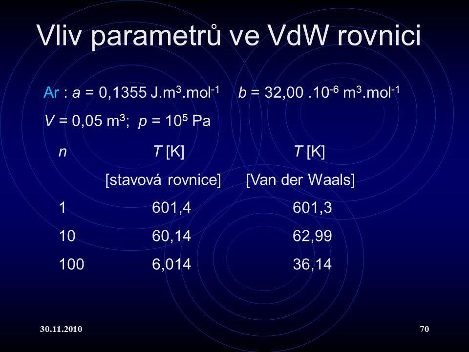 30.11.201070 Ar : a = 0,1355 J.m 3.mol -1 b = 32,00.10 -6 m 3.mol -1 V = 0,05 m 3 ; p = 10 5 Pa nT [K]T [K] [stavová rovnice][Van der Waals] 1 601,4 601,3 1060,1462,99 1006,01436,14 Vliv parametrů ve VdW rovnici