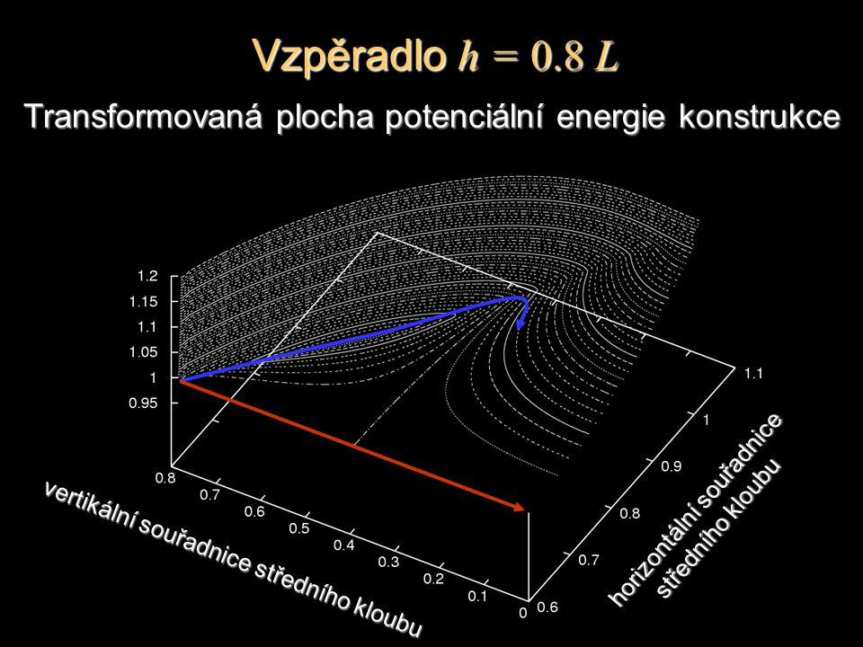 Transformovaná plocha potenciální energie konstrukce horizontální souřadnice středního kloubu vertikální souřadnice středního kloubu Vzpěradlo h = 0.8 L