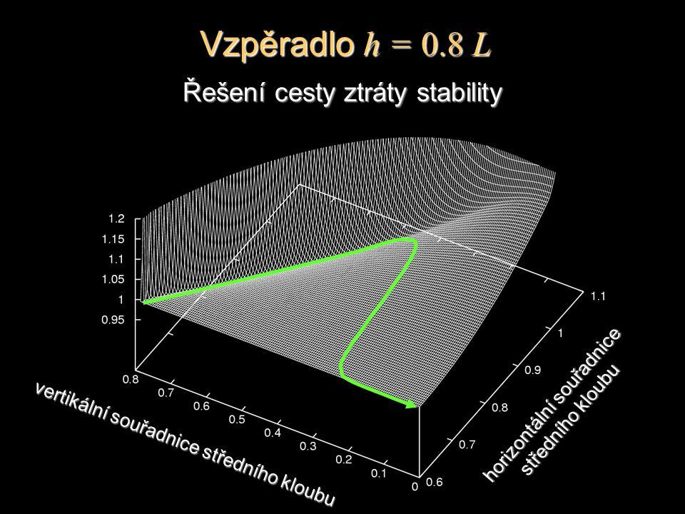 Řešení cesty ztráty stability horizontální souřadnice středního kloubu vertikální souřadnice středního kloubu Vzpěradlo h = 0.8 L